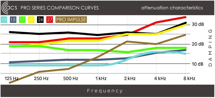 Pro series comparison curves chart